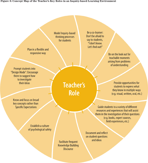 roles of teachers Roles of the teacher focuses on the various functions teachers are expected to carry out within the classroom these roles can change.